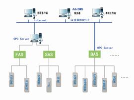 AdvBMS系统集成管理软件